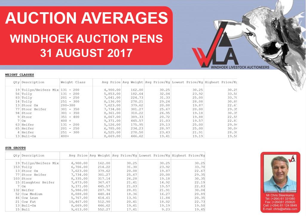 auction-average-whkla-2017-08-31_windhoek