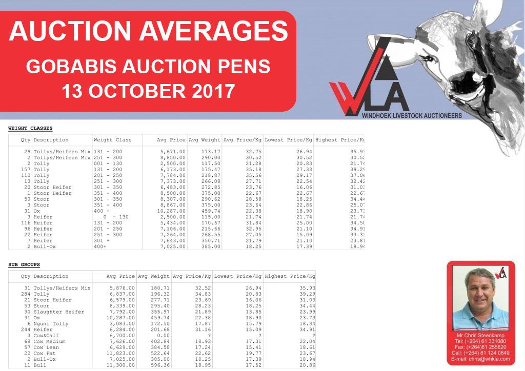 auction-average-whkla-2017-10-13_gobabis