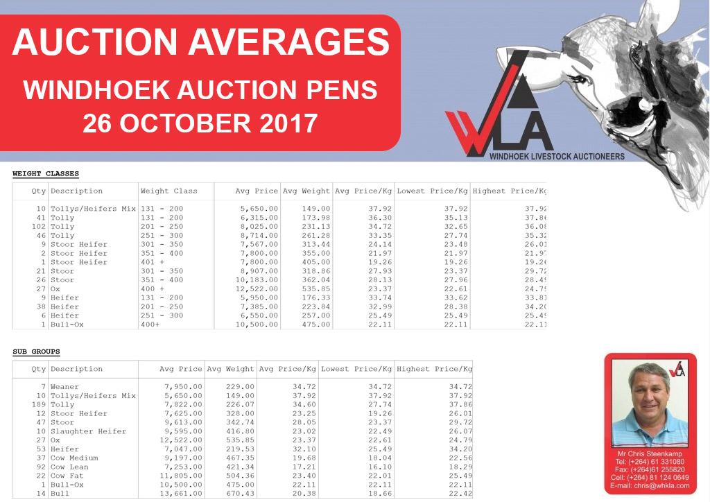 auction-average-whkla-2017-10-26_windhoek