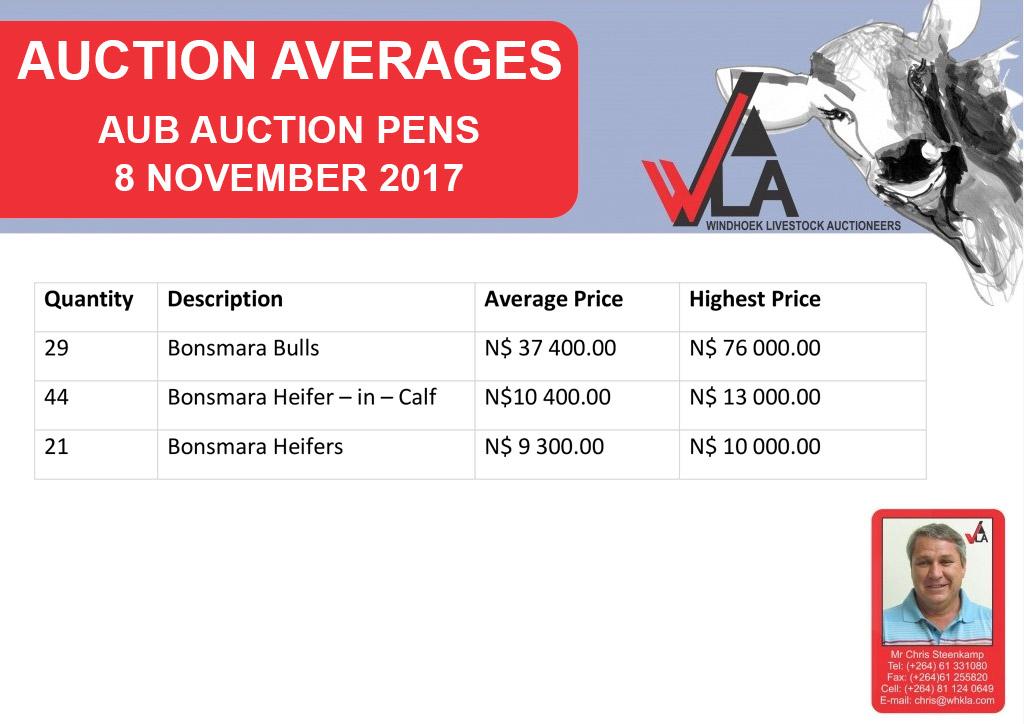 auction-average-whkla-2017-11-08_aub