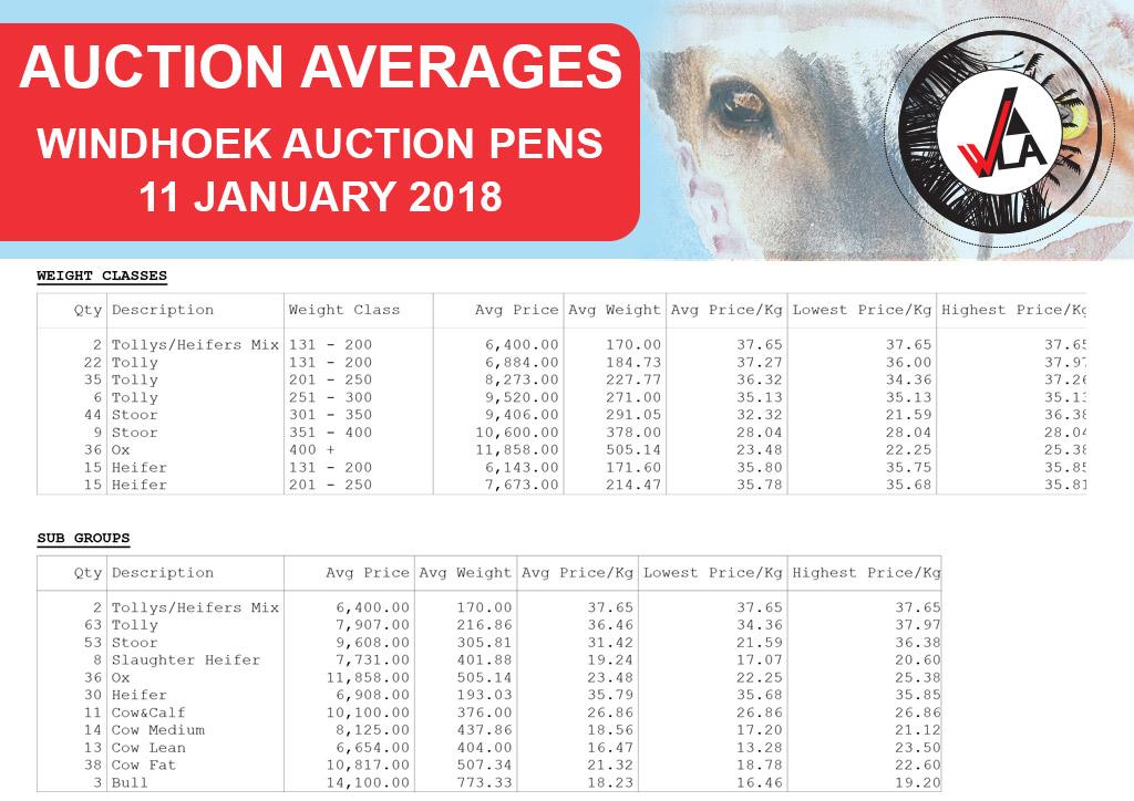 auction-average-whkla-20178-01-11_windhoek