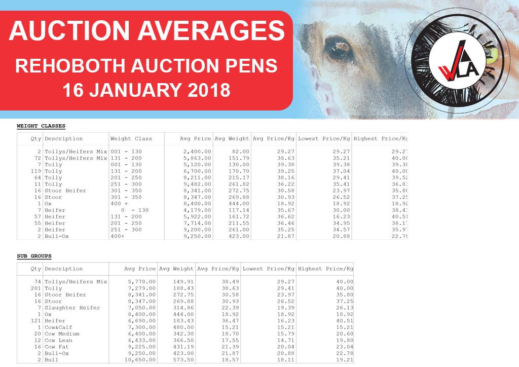 auction-average-whkla-2018-01-16_rehoboth