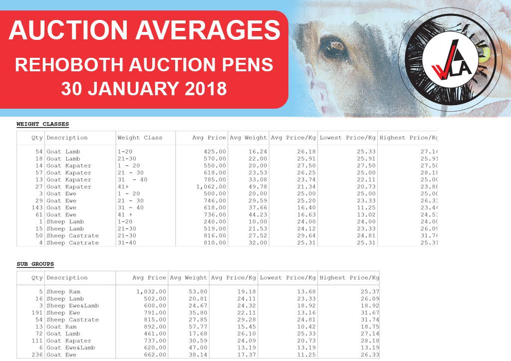 auction-average-whkla-2018-01-30_rehoboth