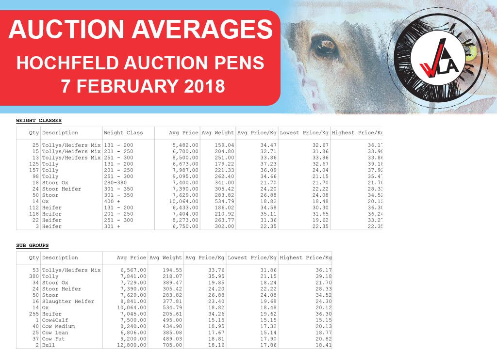 auction-average-whkla-2018-02-07_hochfeld