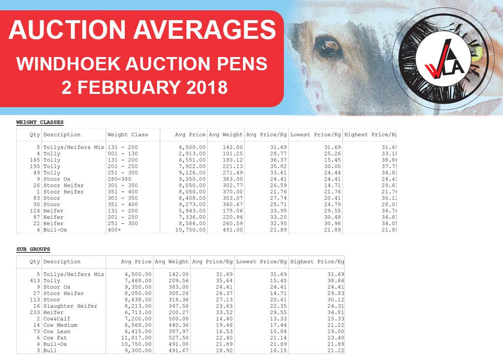 auction-average-whkla-2018-02-08_windhoek